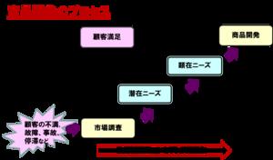 160115_process2